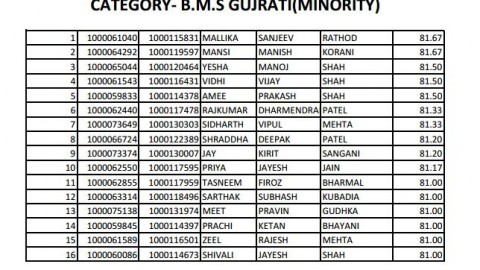 Wait List of Mithibai College FYBMS 2013 (Gujarati Minority)