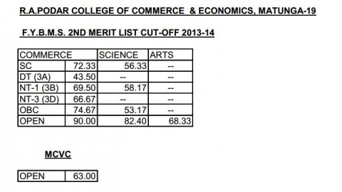 Second merit list of R.A. Podar College FYBMS 2013