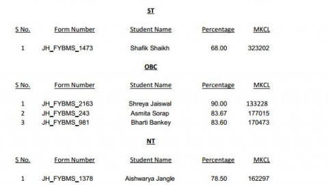 First merit list of Jai-Hind College (Reserved Category) FYBMS 2013