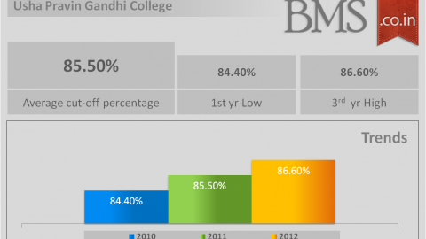 Average cut-off of Usha Pravin Gandhi College 2013
