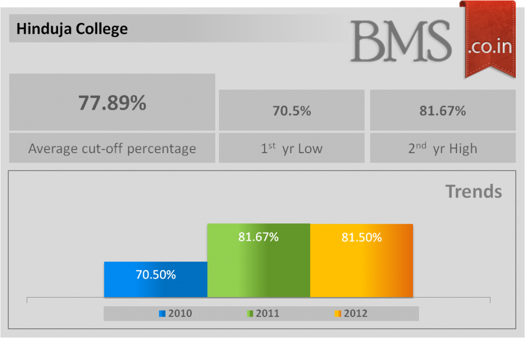 Average cut-off of Hinduja College 2013