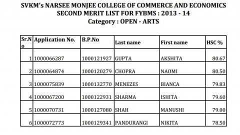 Second merit list of NM FYBMS (Arts) 2013