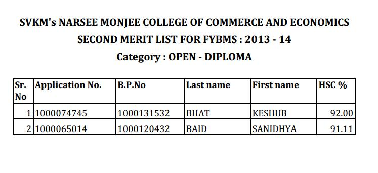 Second merit list of NM FYBMS (Diploma) 2013