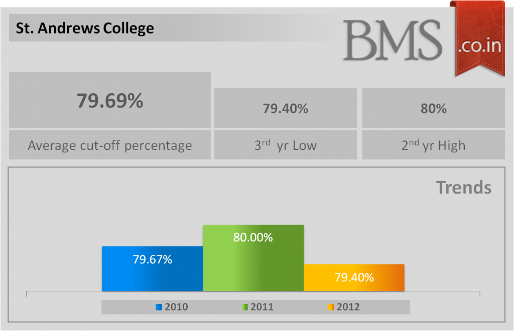 Average cut-off of St. Andrews College 2013