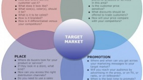 Best and Easiest way to help you learn the Marketing Mix/ 4 P's of Marketing!