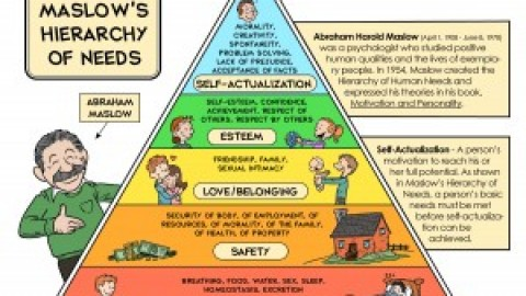 Simplest way to help you learn 'Maslow's Hierarchy of Needs'