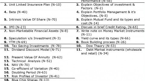 Investment Analysis & Portfolio Management Important Question Bank 2014 – Navigator Tutorials