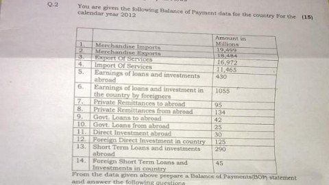D.G. Ruparel College International Finance Prelims Question Paper 2014