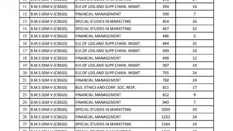 TYBMS Sem 5 November 2013 Revaluation Results Fourth List Declared On 22 April 2014