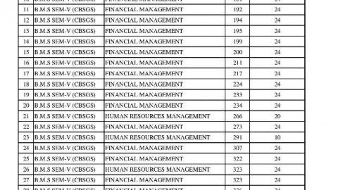 TYBMS Sem 5 November 2013 Revaluation Results Fifth List Declared On 22 April 2014
