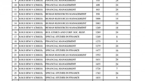 TYBMS Sem 5 November 2013 Revaluation Results Tenth List Declared On 26 April 2014