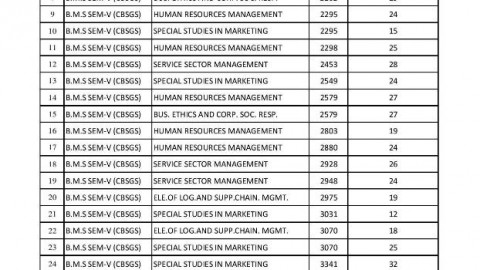 TYBMS Sem 5 Revaluation Results 2013 – BMS | Bachelor of Management