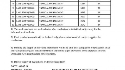TYBMS Sem 5 November 2013 Revaluation Results 19th List Declared On 9 May 2014