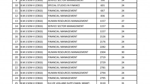 TYBMS Sem 5 November 2013 Revaluation Results 1st List Declared On 15 May 2014