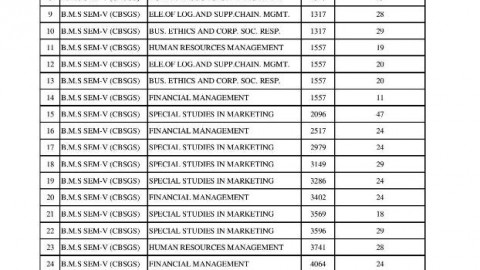 TYBMS Sem 5 November 2013 Revaluation Results 15th List Declared On 30 April 2014