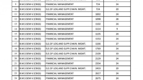 TYBMS Sem 5 November 2013 Revaluation Results 17th List Declared On 4 May 2014