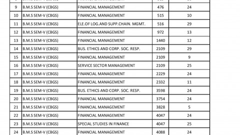 TYBMS Sem 5 November 2013 Revaluation Results 20th List Declared On 16 May 2014