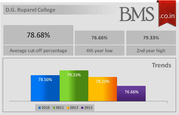 Average Cut-Off Of D.G. Ruparel College 2014