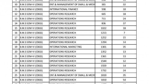 B.M.S SEM VI (CBGS) Revaluation Lists declared on 11.10.14