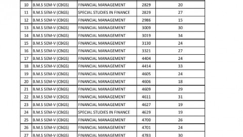 T.Y.B.M.S. SEM -V (CBSGS) Revaluation Results declared on 25.09.14