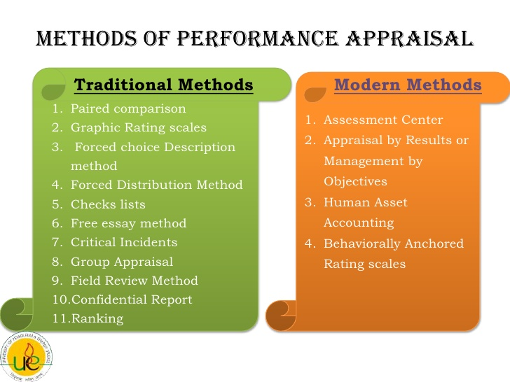 What Is Meaning of Appraisal By Results?
