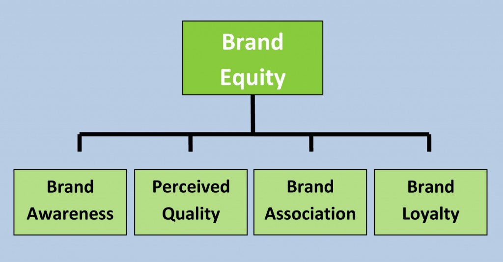 What Are The Factors That Determine Brand Equity?