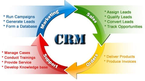 What Are The Techniques of CRM?