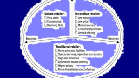 Explain The Conflict Theory of Retail
