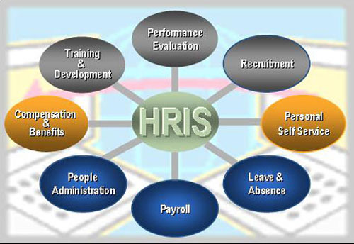 Human Resource Information system 2