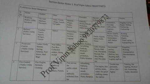Last Minute Revision For Service Sector Management by Vipin Saboo Tutorials