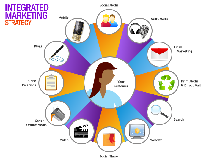 What Are The Components of IMC / Integrated Marketing Communication?