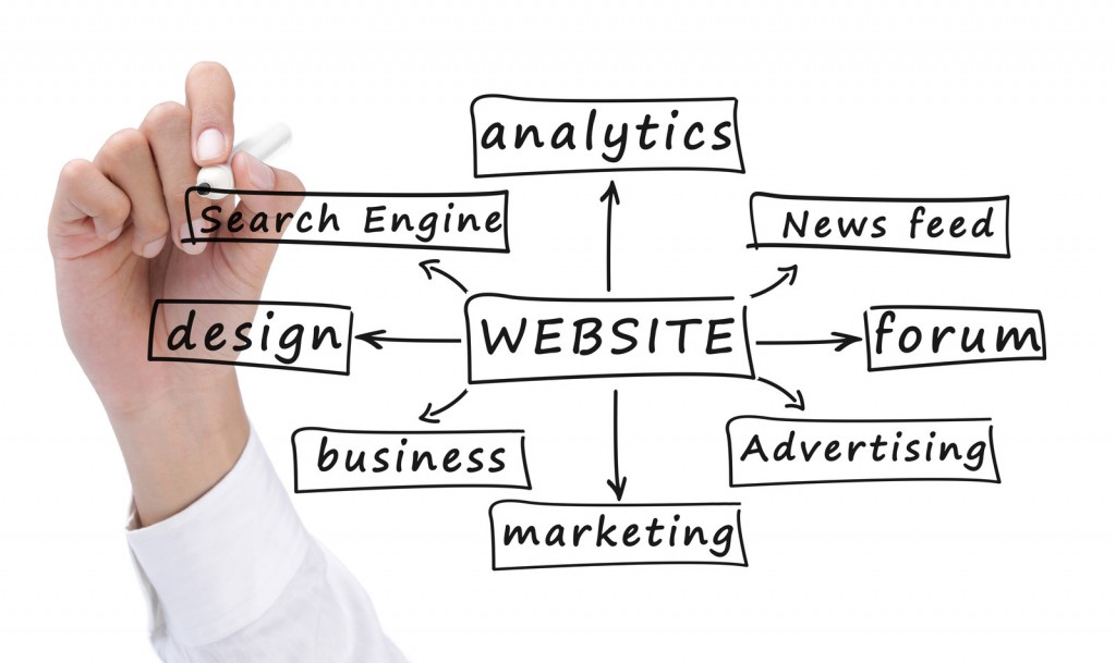 What Is The Meaning of Interactive / Internet Marketing?