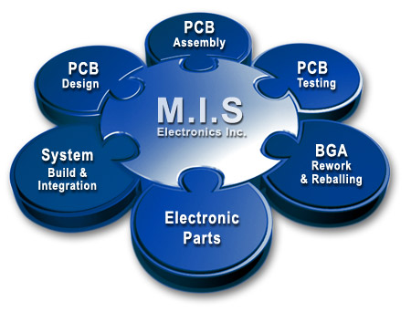 What Are Steps To Design MIS?