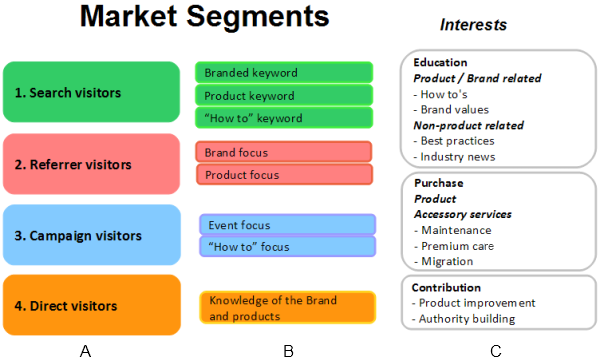 What Are The Features of Market Segmentation?