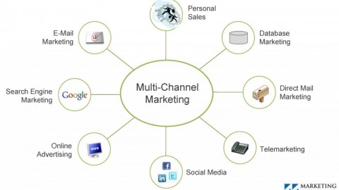 What Are The Functions Performed By Marketing Channel Members?