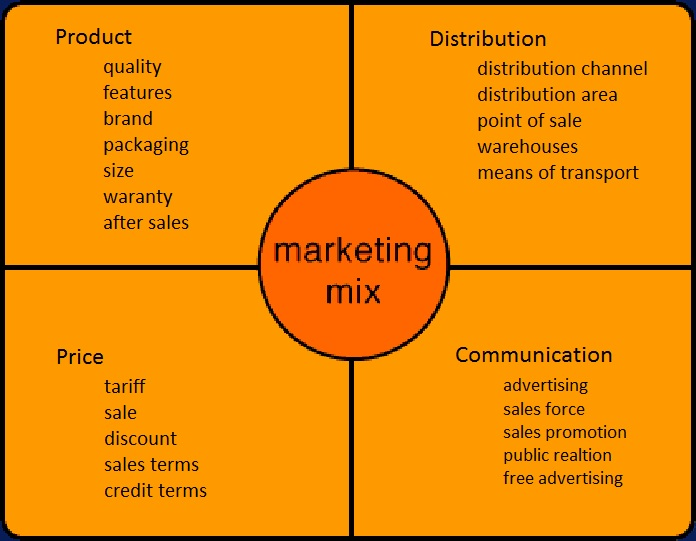 What Are The Different Components of Marketing Mix?
