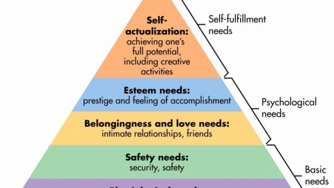 Explain The Maslow's Hierarchy of Needs