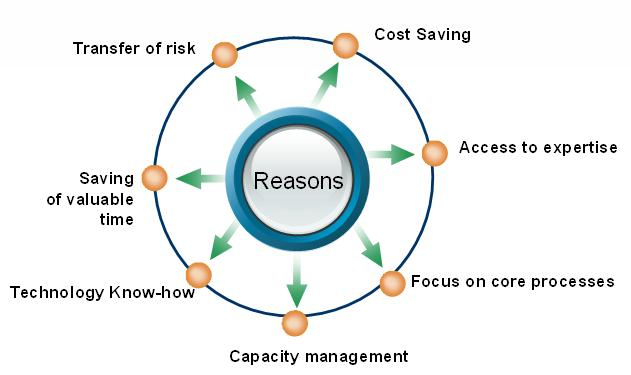 What Are Benefits and Limitations of Outsourcing?