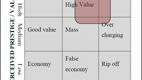 What Is The Meaning of Perceived Value Pricing?