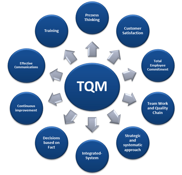 tqm in healthcare