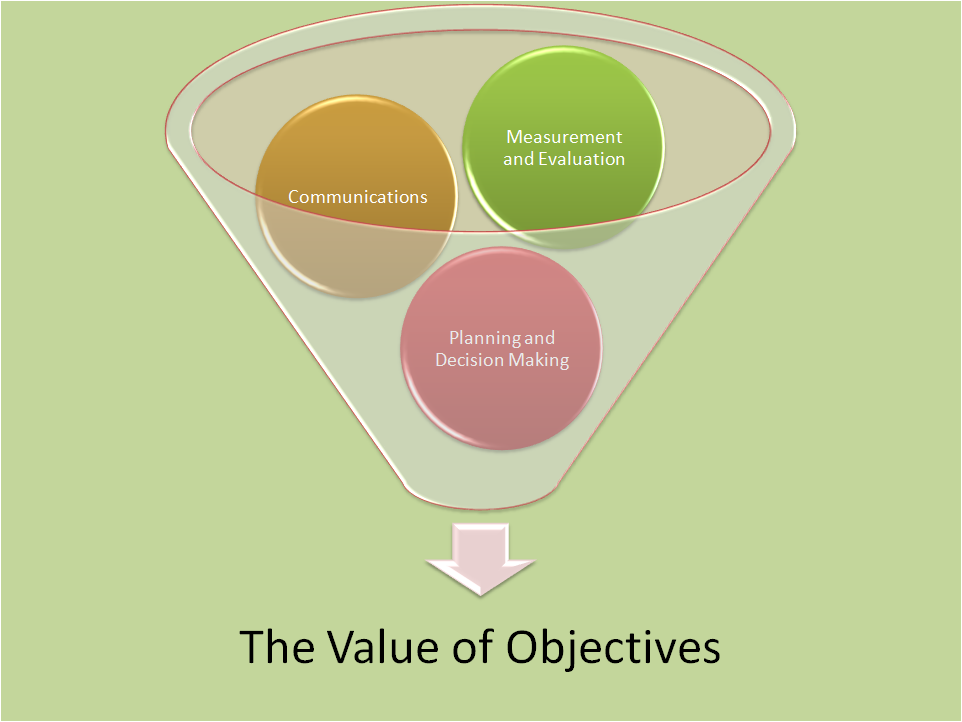What Is The Value of Objectives?