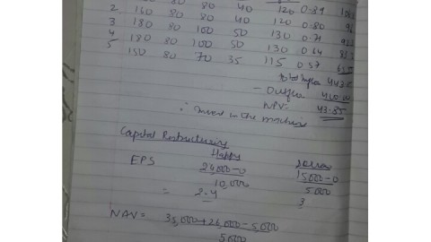FM 7th November 2014 Exam Solved Answer of Capital Budgeting Case study