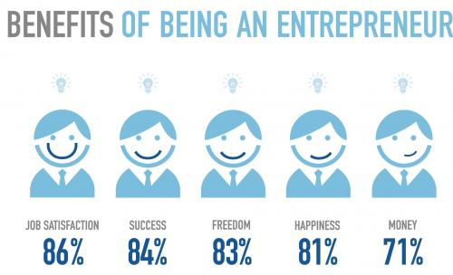 What Is The Meaning of Motivated Entrepreneurs?