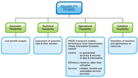 What Is The Meaning of The Feasibility Analysis?
