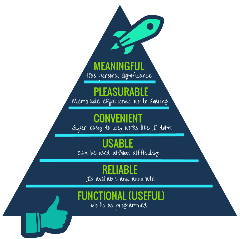 What Is The Meaning of The Hierarchy Needs?