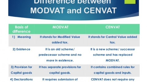 What Is The Meaning of MODVAT?