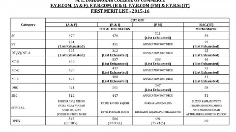 FYB.SC.(IT) Cutoff 2015 First Merit List of M.L. Dahanukar College