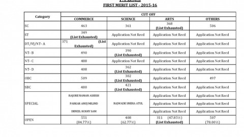 FYBMS Cutoff 2015 First Merit List of M.L. Dahanukar College