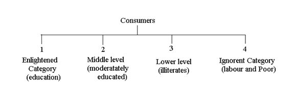 What is Consumer's Perception to Grading?