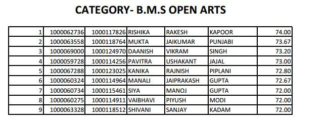 Wait list of Mithibai College FYBMS 2013 (Arts)